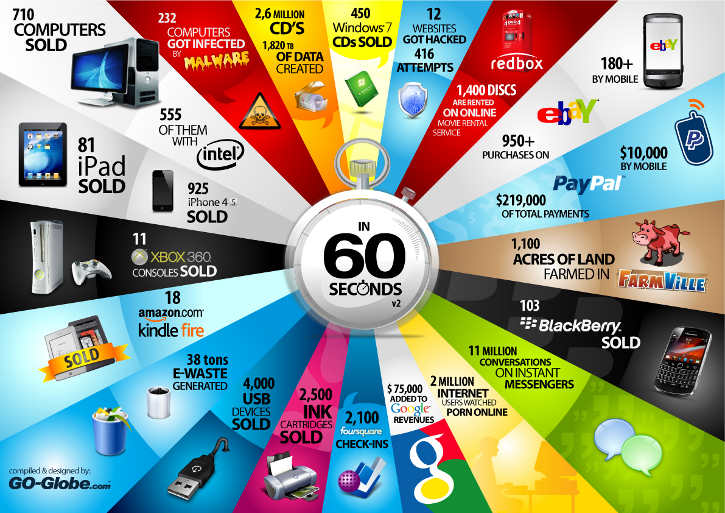60 Seconds - Things That Happen Every Sixty Seconds