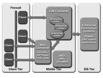 Usabilidad y arquitectura del software for Arquitectura de capas software